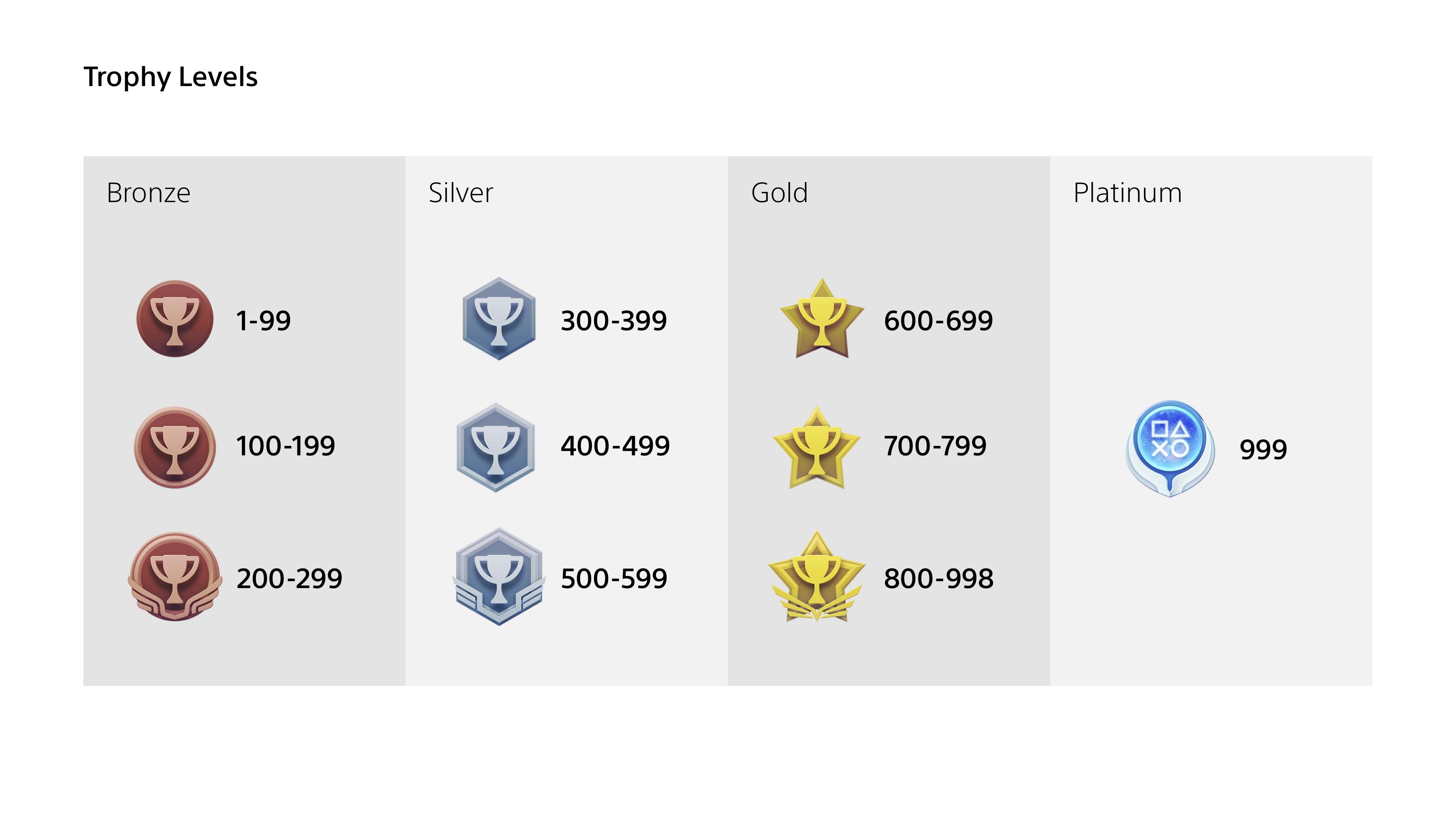 PSN trophy grades