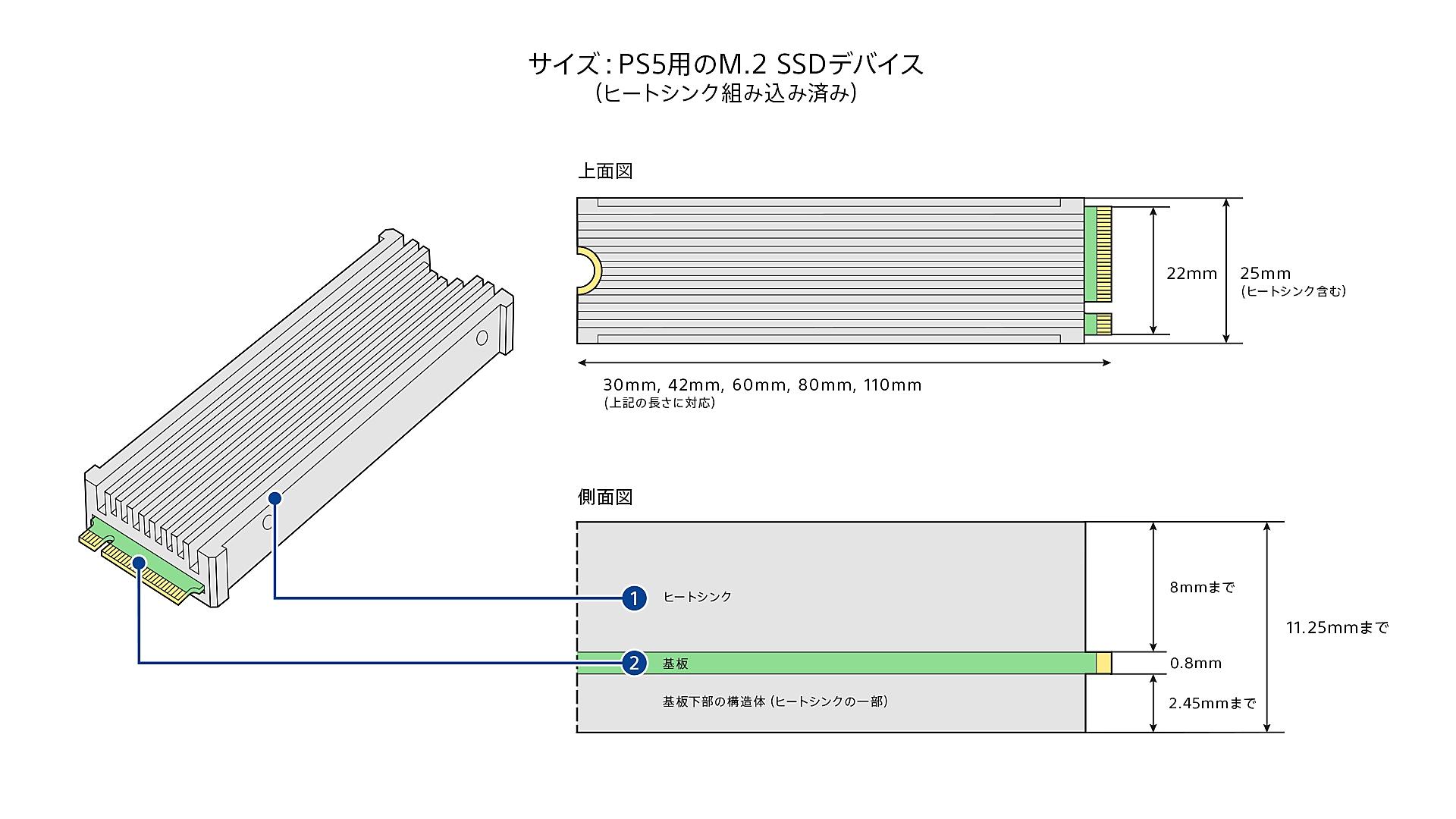 ヒートシンク内蔵のM.2 SSDの寸法