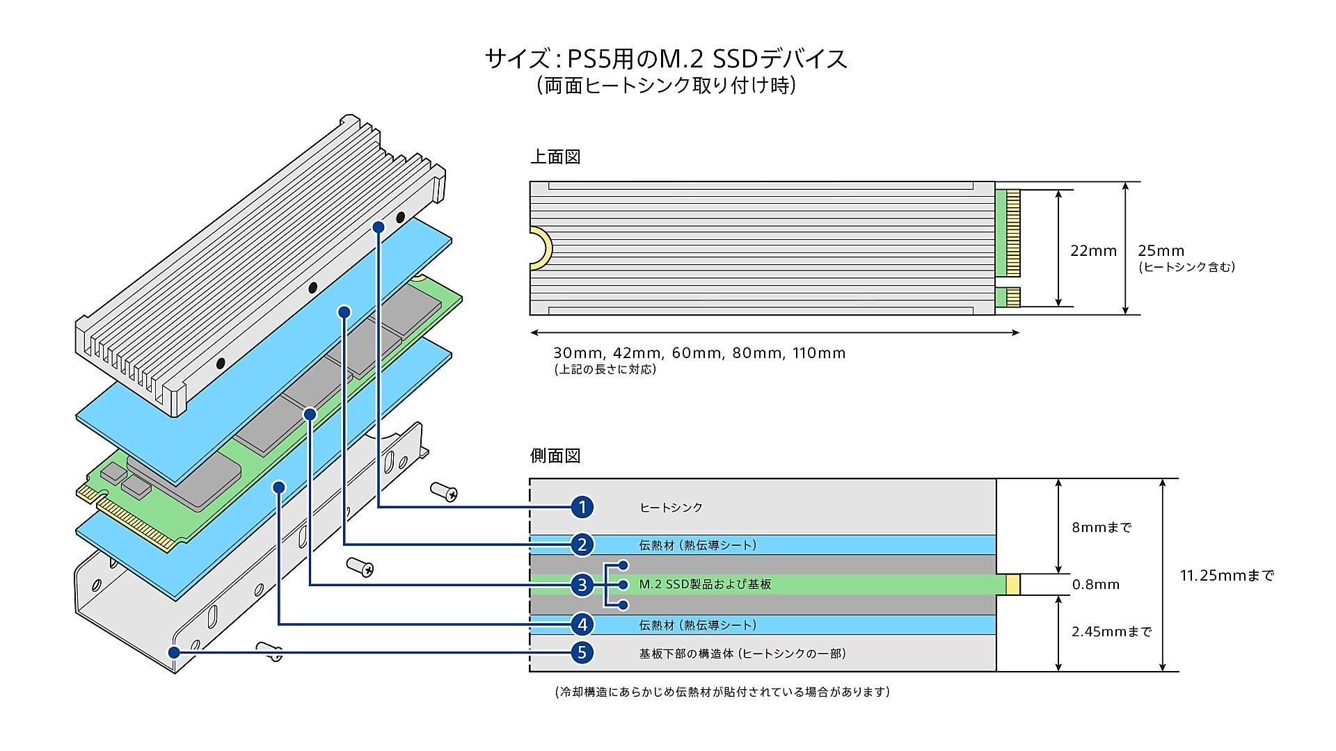 両面ヒートシンクを取り付けたM.2 SSD