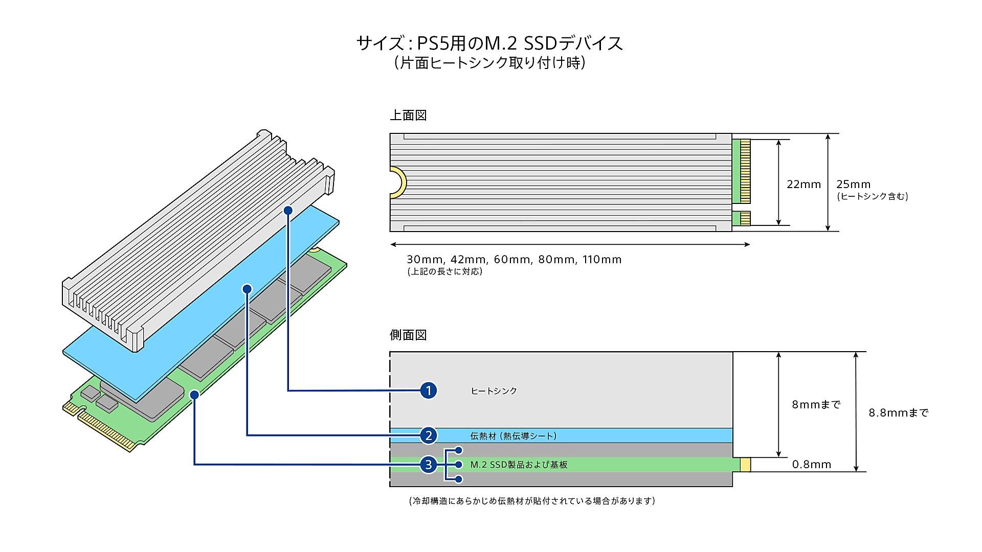 片面ヒートシンクを取り付けたM.2 SSD