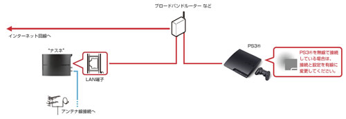 nasne-hardware-image-block-internetconnect01-14Jan21$ja-jp