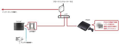 nasne-hardware-image-block-internetconnect02-14Jan21$ja-jp.png