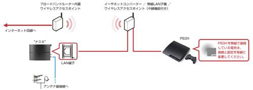 nasne-hardware-image-block-internetconnect03-14Jan21$ja-jp.png