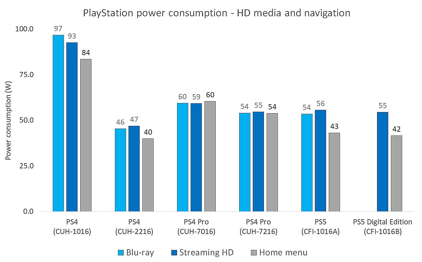 استهلاك طاقة PlayStation للوسائط عالية الجودة والملاحة