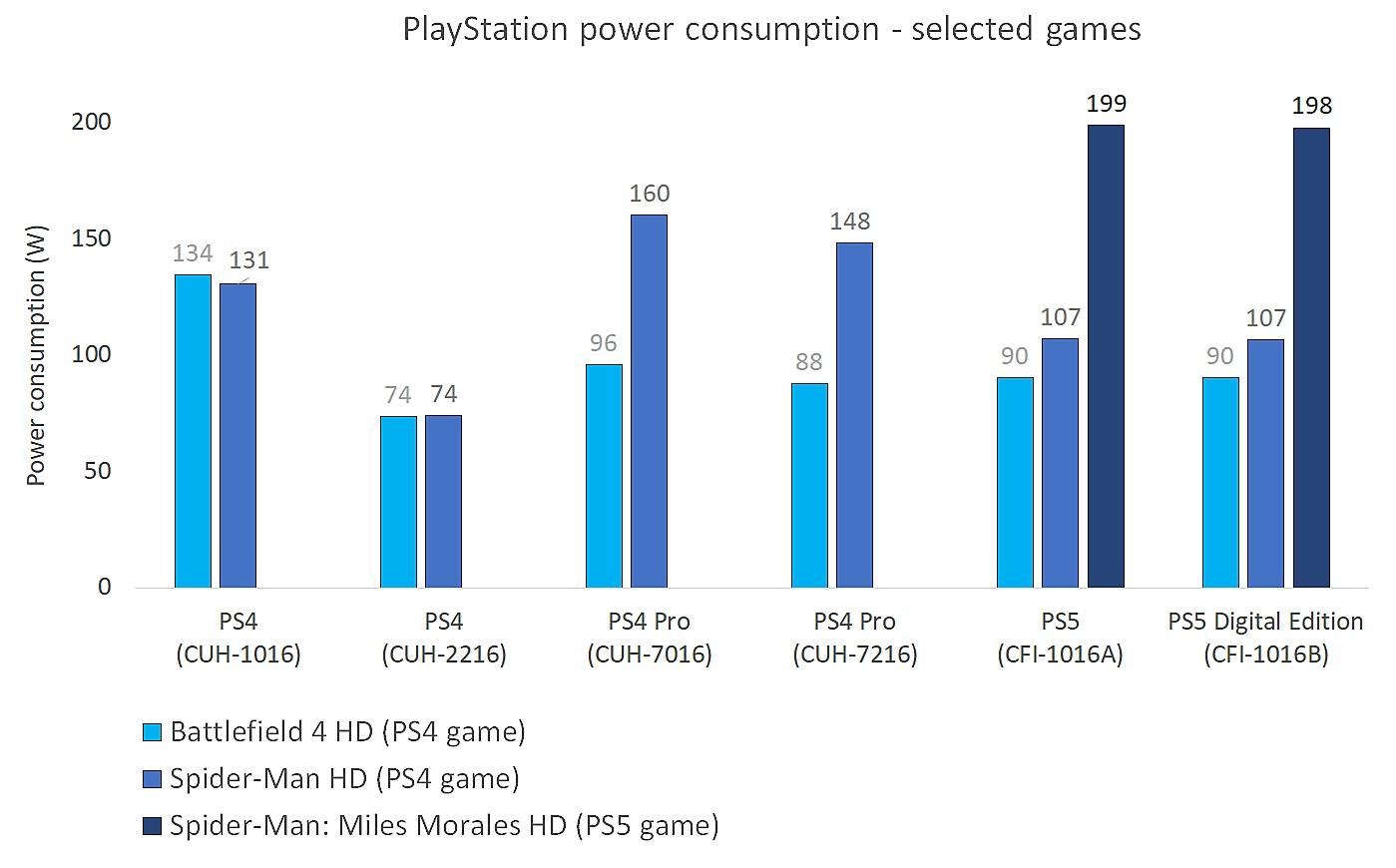 استهلاك طاقة PlayStation - الوسائط عالية الجودة والملاحة
