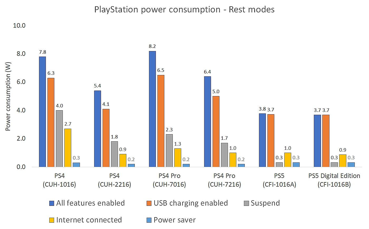 أوضاع سكون استهلاك الطاقة في PlayStation
