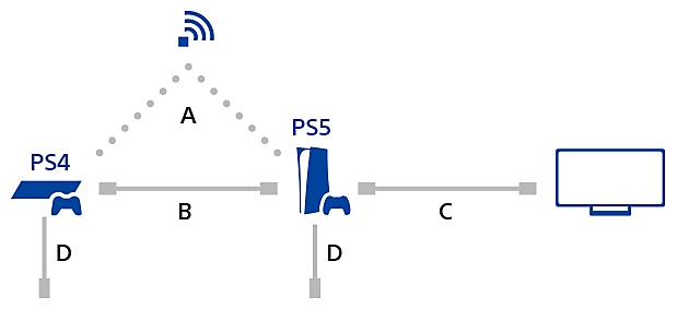 PS4 to PS5 wireless data transfer