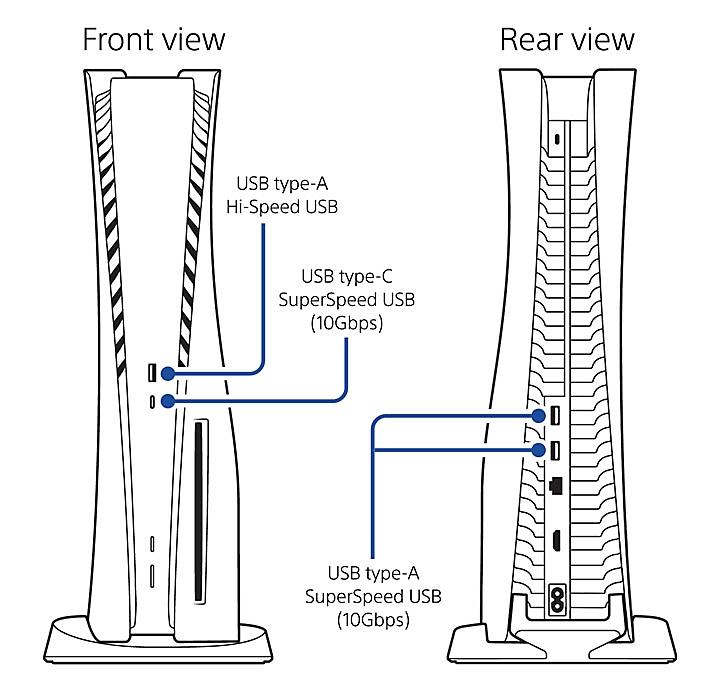 les ports USB de PS5