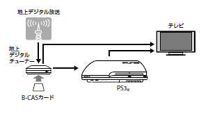 テレビ/モニター、PS3、torne地上デジタルチューナーつなぎ方