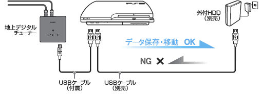 torneハードディスク利用方法