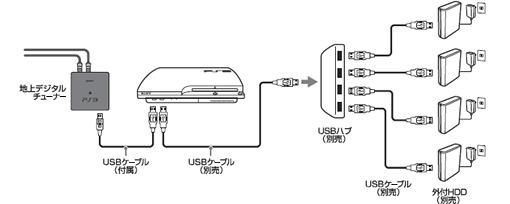 USBハブの利用