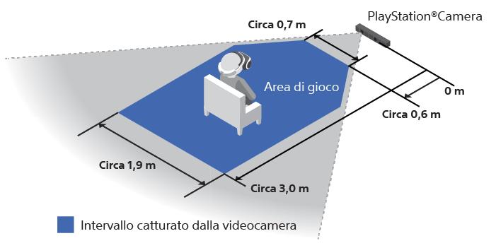 Area di gioco di PS VR