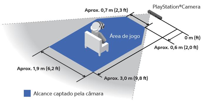 Área de jogo do PS VR