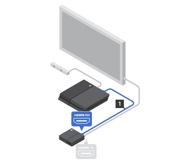Conecta el cable HDMI (1) a la parte posterior de la PS4 y la unidad procesadora