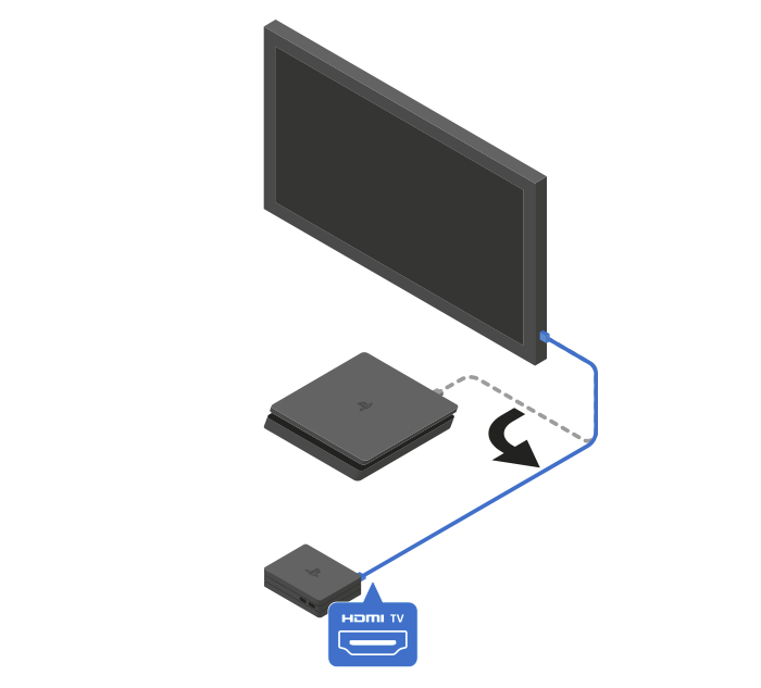 Connect an existing HDMI cable between your TV and the HDMI (TV) port of your Processor Unit.