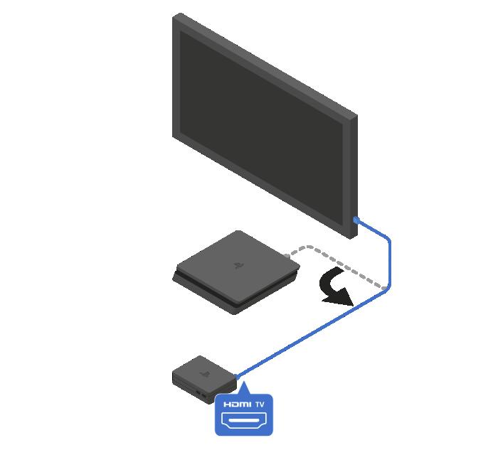 Conecta un cable HDMI entre el televisor y el puerto HDMI (TV) de la unidad procesadora.