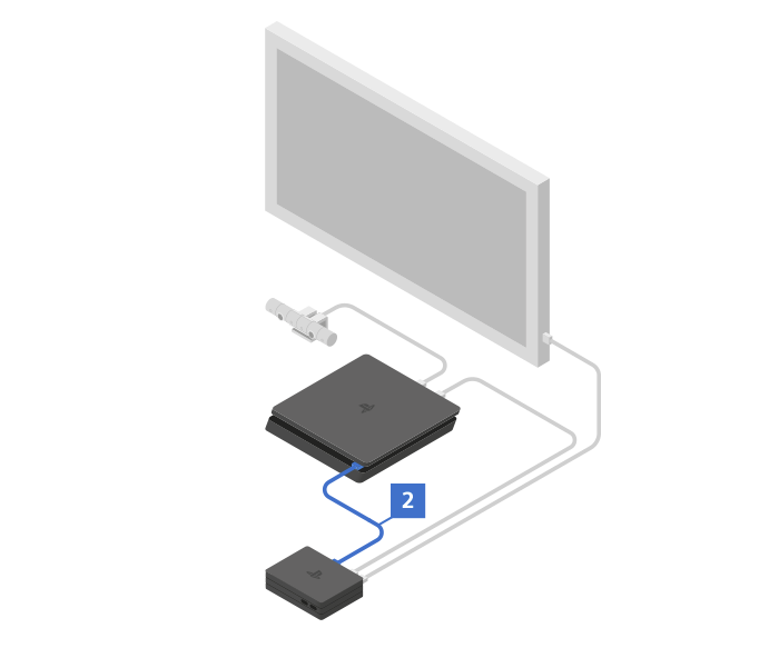 Connect the USB cable (2) between the front of your PS4 and the rear of the Processor Unit.